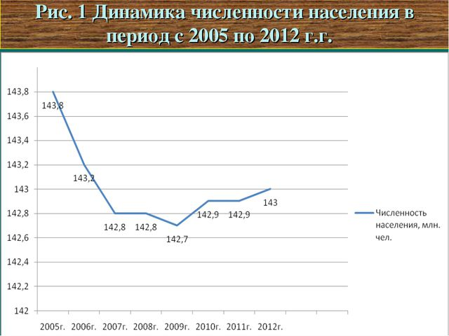 Рис. 1 Динамика численности населения в период с 2005 по 2012 г.г.