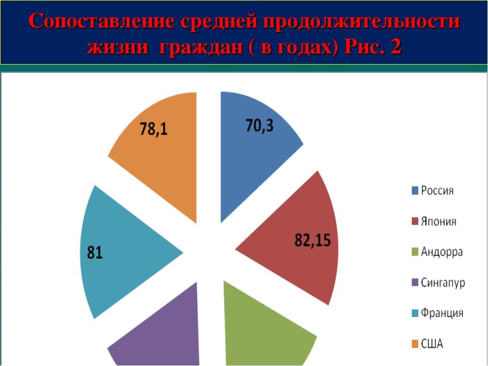 Сопоставление средней продолжительности жизни граждан ( в годах) Рис. 2