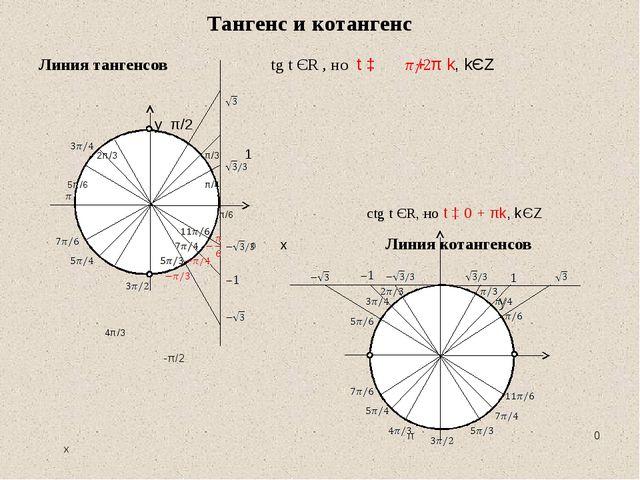 Линия тангенсов tg t ЄR , но t ‡ + π k, kЄZ у π/2 2π/3 π/3 1 5π/6 π/4 π/6 ct...
