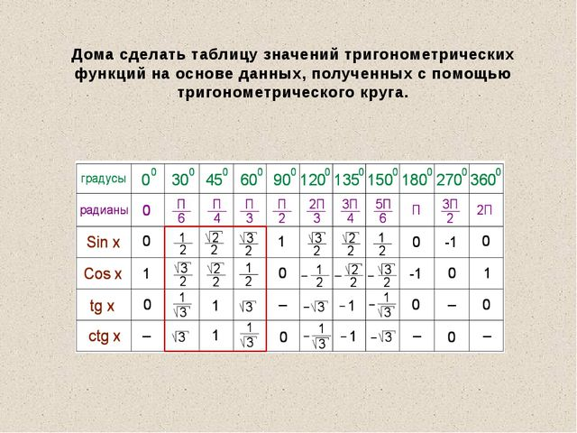 Дома сделать таблицу значений тригонометрических функций на основе данных, по...