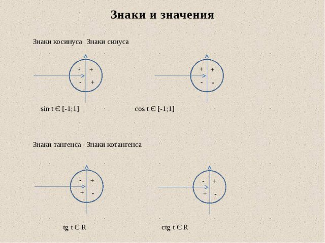 Знаки косинусаЗнаки синуса  sin t Є [-1;1]  cos t Є [-1;1]  Знаки...