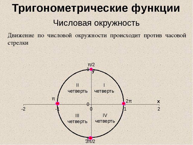 Движение по числовой окружности происходит против часовой стрелки π/2 π 3π/2...