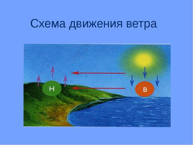 Схема движения ветра