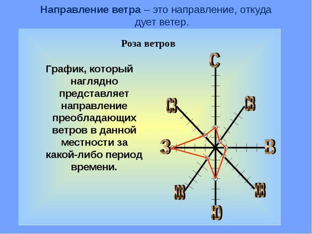 Направление ветра – это направление, откуда дует ветер. Главные направления –...