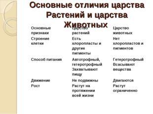 Основные отличия царства Растений и царства Животных Основные признакиЦарств