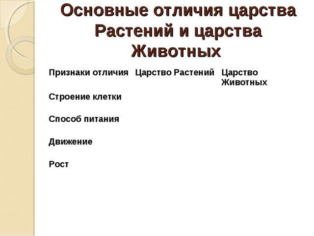 Основные отличия царства Растений и царства Животных Признаки отличияЦарство...
