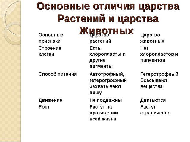 Основные отличия царства Растений и царства Животных Основные признакиЦарств...