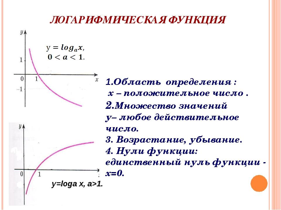 ЛОГАРИФМИЧЕСКАЯ ФУНКЦИЯ y=loga x, a>1. 1.Область определения : х – положитель...