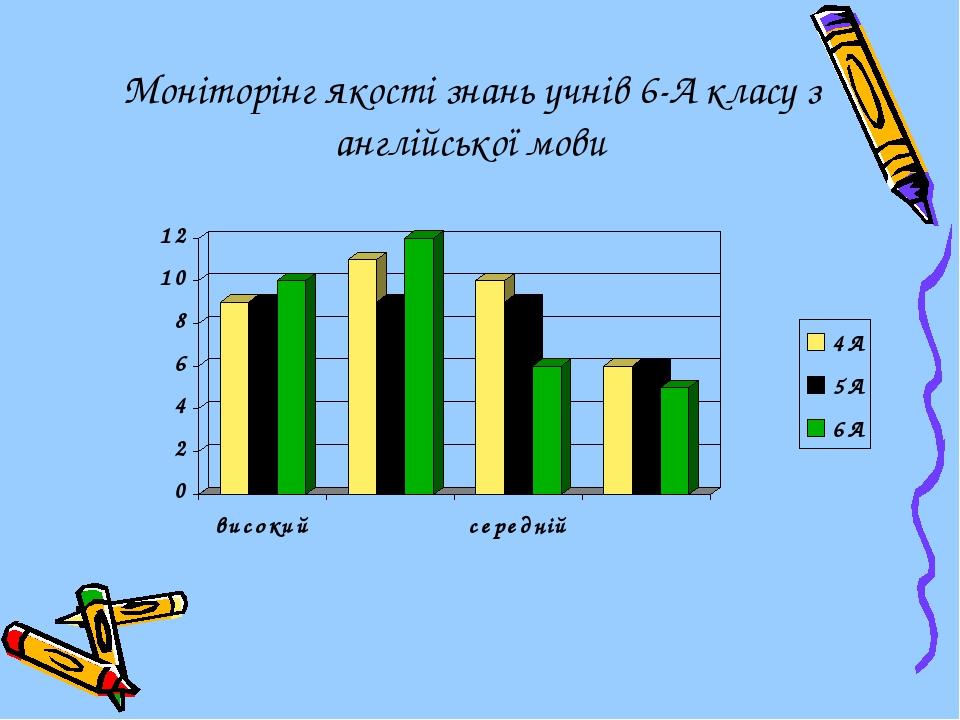 Моніторінг якості знань учнів 6-А класу з англійської мови