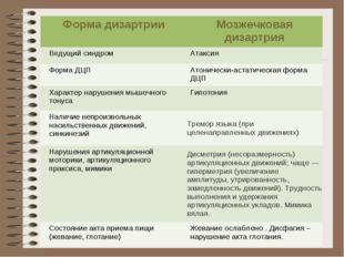 Форма дизартрииМозжечковая дизартрия Ведущий синдромАтаксия Форма ДЦПАтони