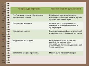 Форма дизартрии Мозжечковая дизартрия Разборчивость речи. Нарушения звукопро