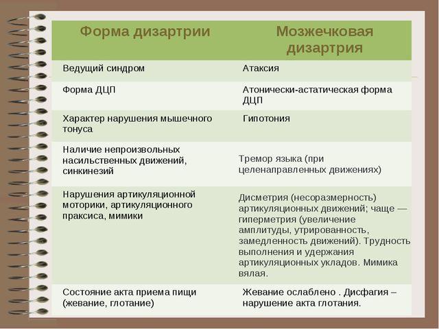 Форма дизартрииМозжечковая дизартрия Ведущий синдромАтаксия Форма ДЦПАтони...