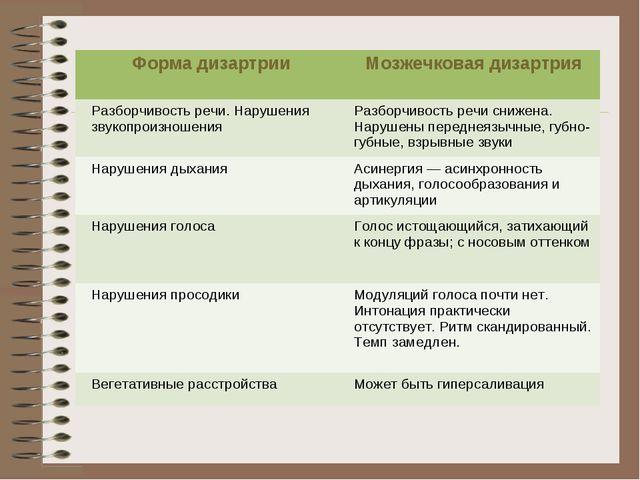 Форма дизартрии Мозжечковая дизартрия Разборчивость речи. Нарушения звукопро...