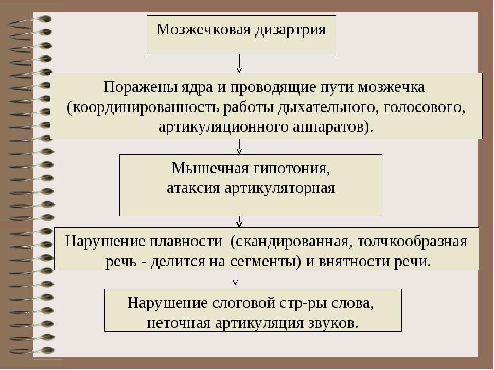 Мозжечковая дизартрия Поражены ядра и проводящие пути мозжечка (координирован...