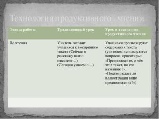 Технология продуктивного чтения Этапы работы Традиционный урок Урок в техноло