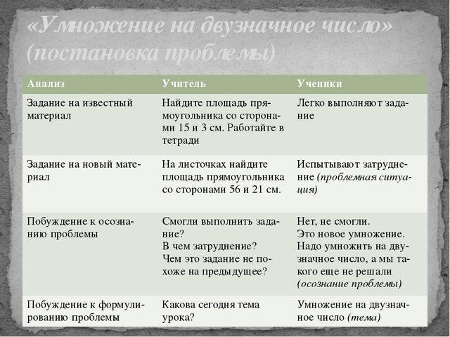 «Умножение на двузначное число» (постановка проблемы) Анализ Учитель Ученики...