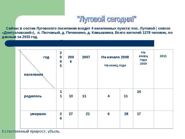 Сейчас в состав Луговского поселения входит 4 населенных пункта: по...