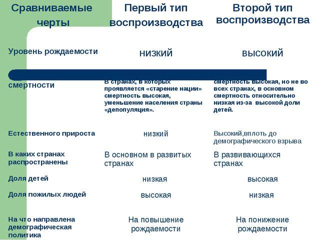 Сравниваемые чертыПервый тип воспроизводстваВторой тип воспроизводства Уров...