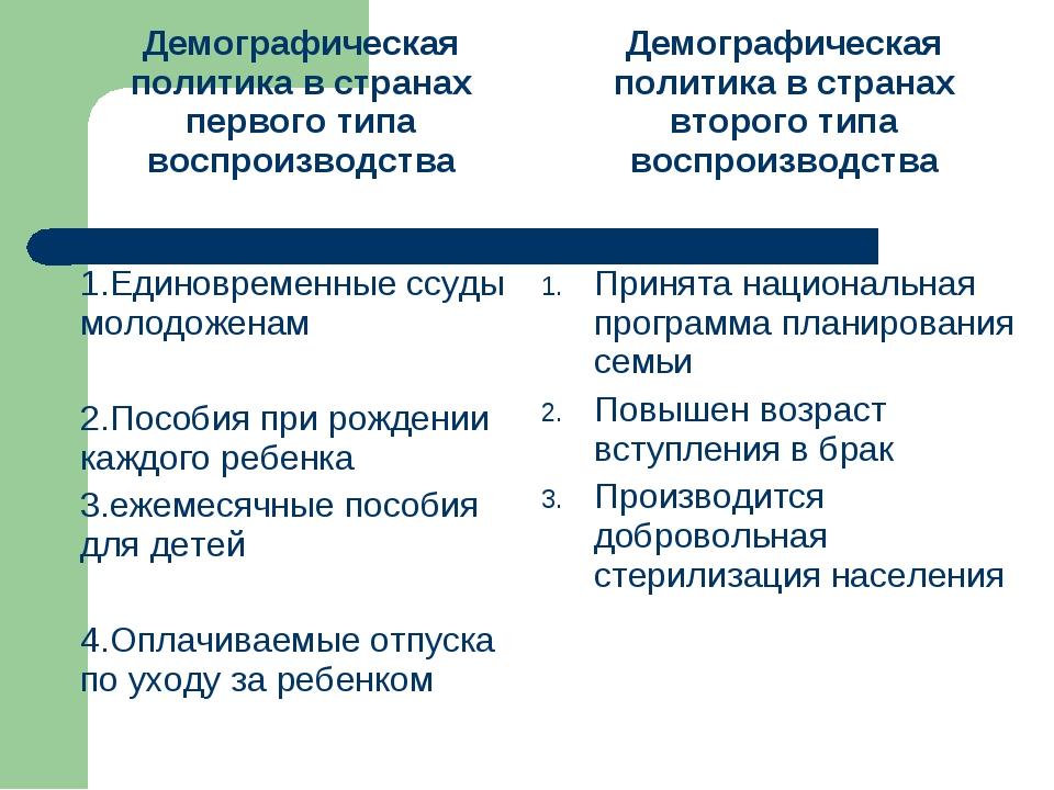 Демографическая политика в странах первого типа воспроизводстваДемографическ...