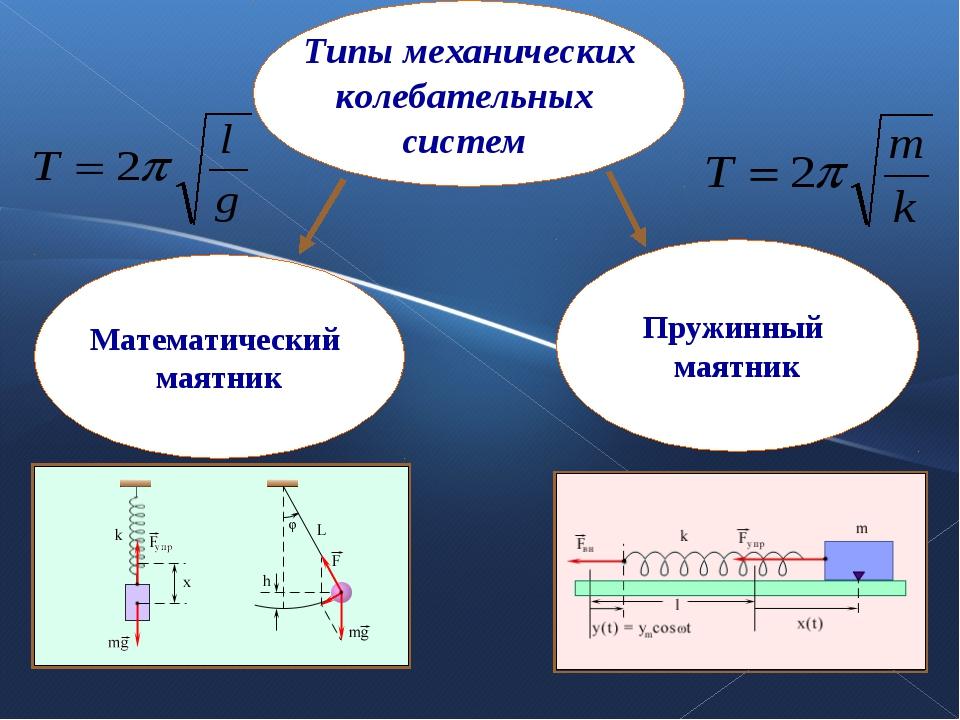 Типы механических колебательных систем Математический маятник Пружинный маятник