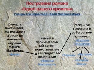 Раскрытие характера героя Лермонтовым Сначала показывает, как понимает его ил