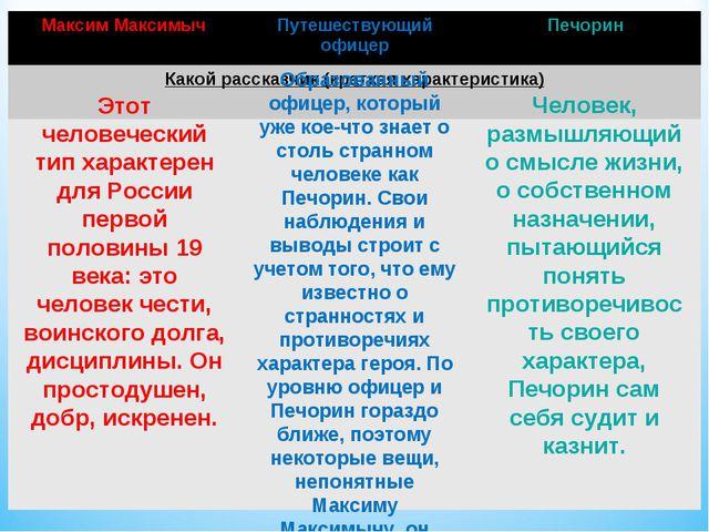 Этот человеческий тип характерен для России первой половины 19 века: это чело...