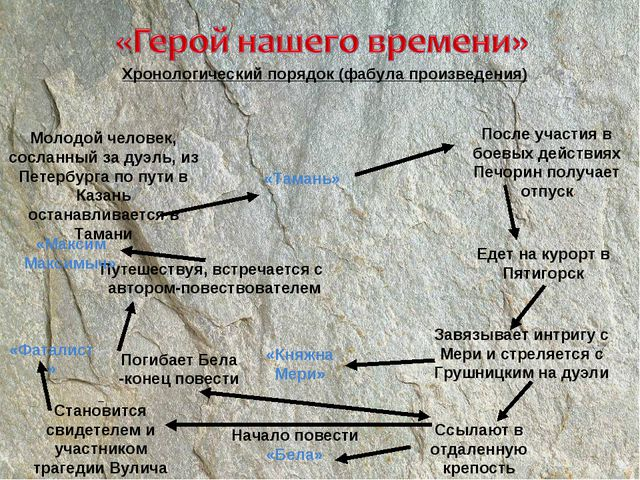 Хронологический порядок (фабула произведения) Молодой человек, сосланный за д...