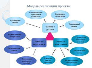 Модель реализации проекта: Работа с детьми Работа с педагогами Работа с родит