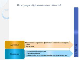 Интеграция образовательных областей: М У З Ы К А