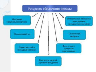 Ресурсное обеспечение проекта Программа танцевального кружка Методическая лит