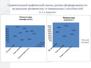 Сравнительный графический анализ уровня сформированности музыкально-ритмическ