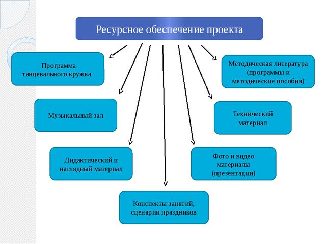 Ресурсное обеспечение проекта Программа танцевального кружка Методическая лит...