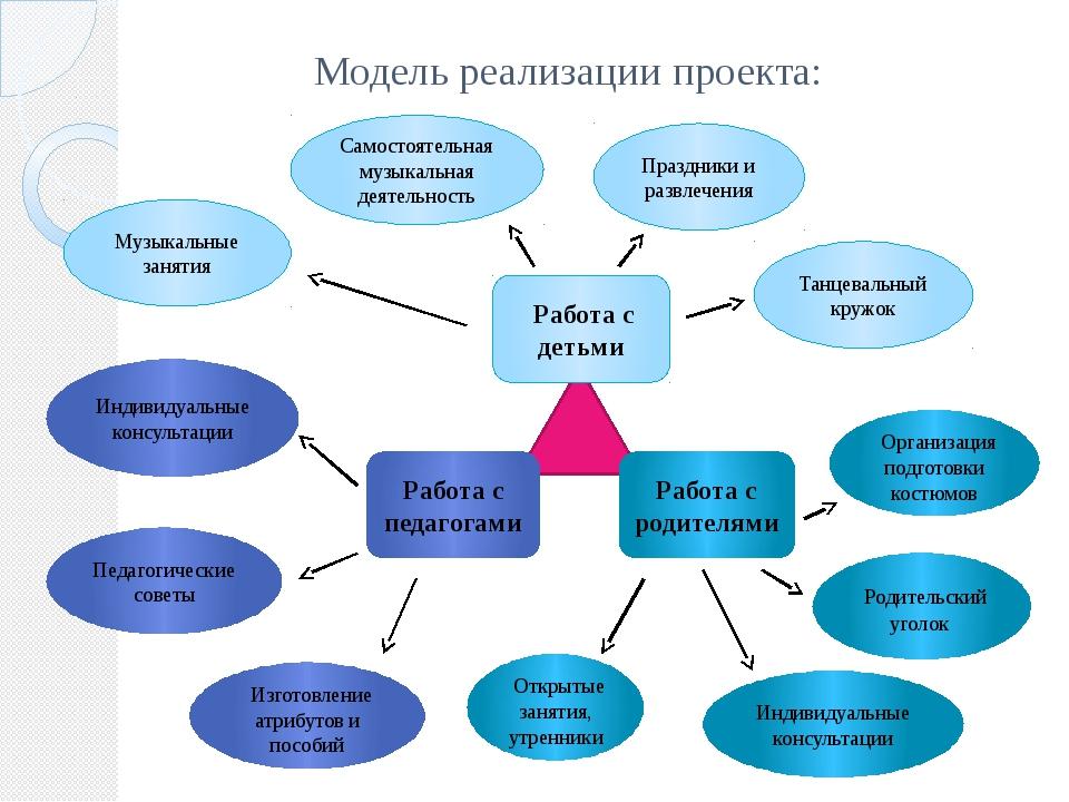 Модель реализации проекта: Работа с детьми Работа с педагогами Работа с родит...