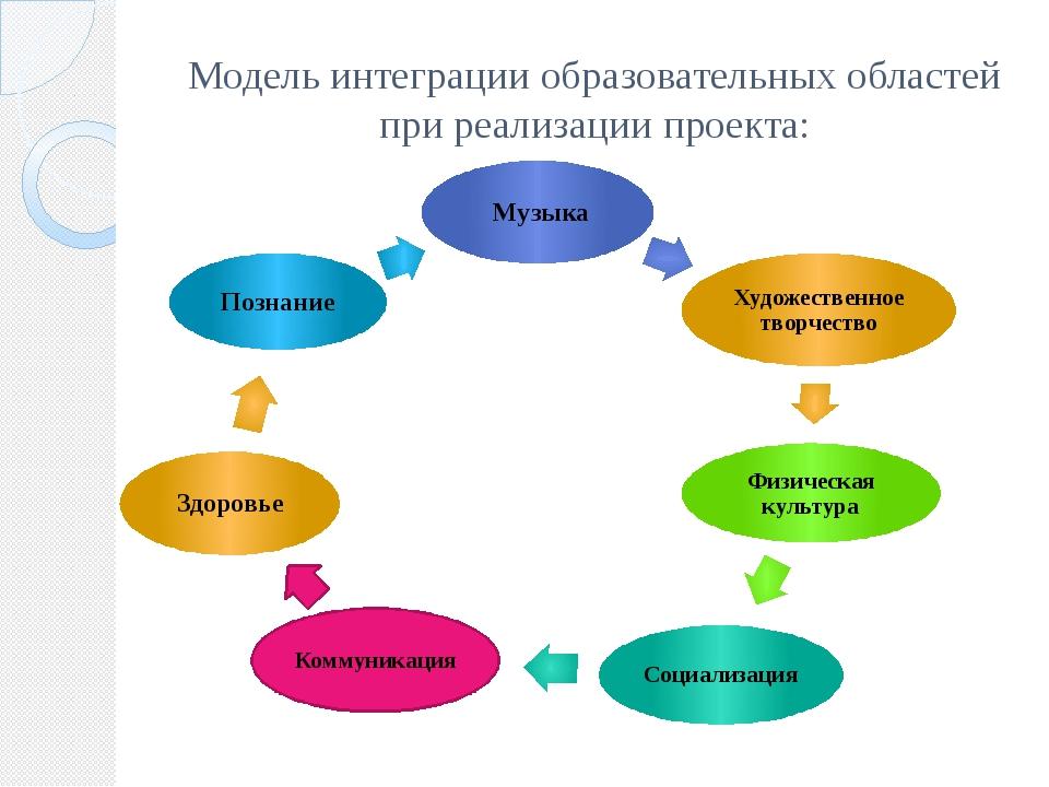 Модель интеграции образовательных областей при реализации проекта: