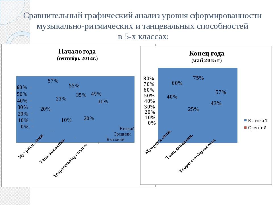 Сравнительный графический анализ уровня сформированности музыкально-ритмическ...