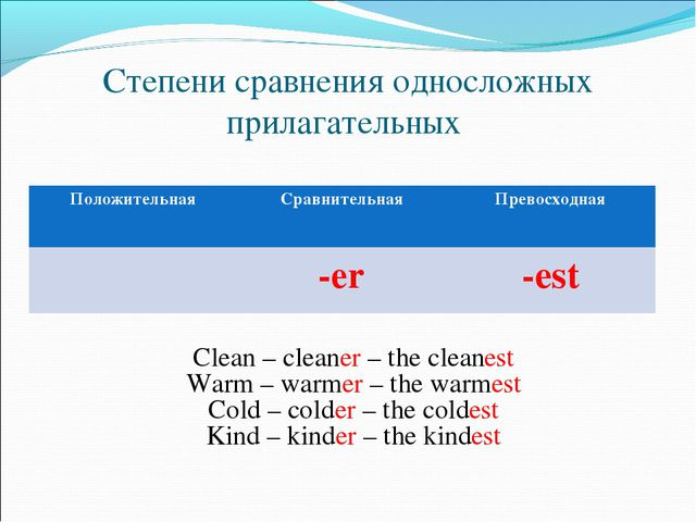 Степени сравнения односложных прилагательных Clean – cleaner – the cleanest W...
