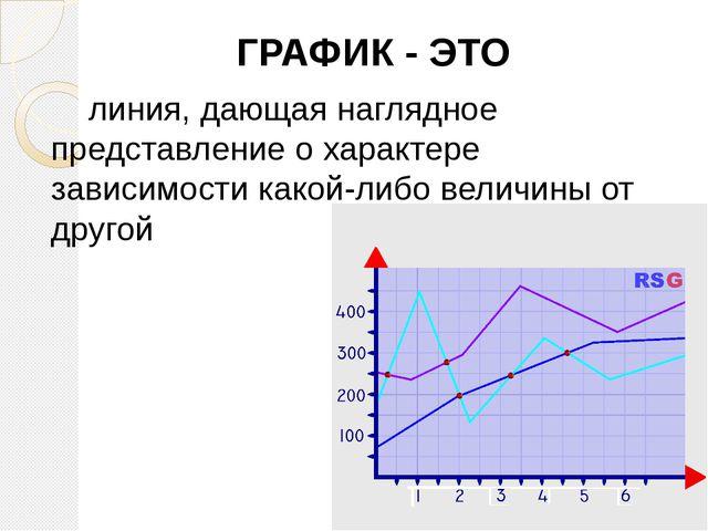 Тема урока: «Диаграммы и графики»
