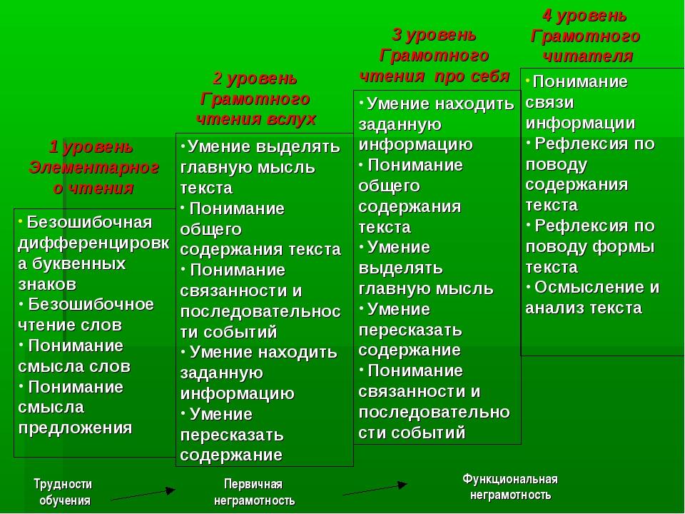 Безошибочная дифференцировка буквенных знаков Безошибочное чтение слов Поним...