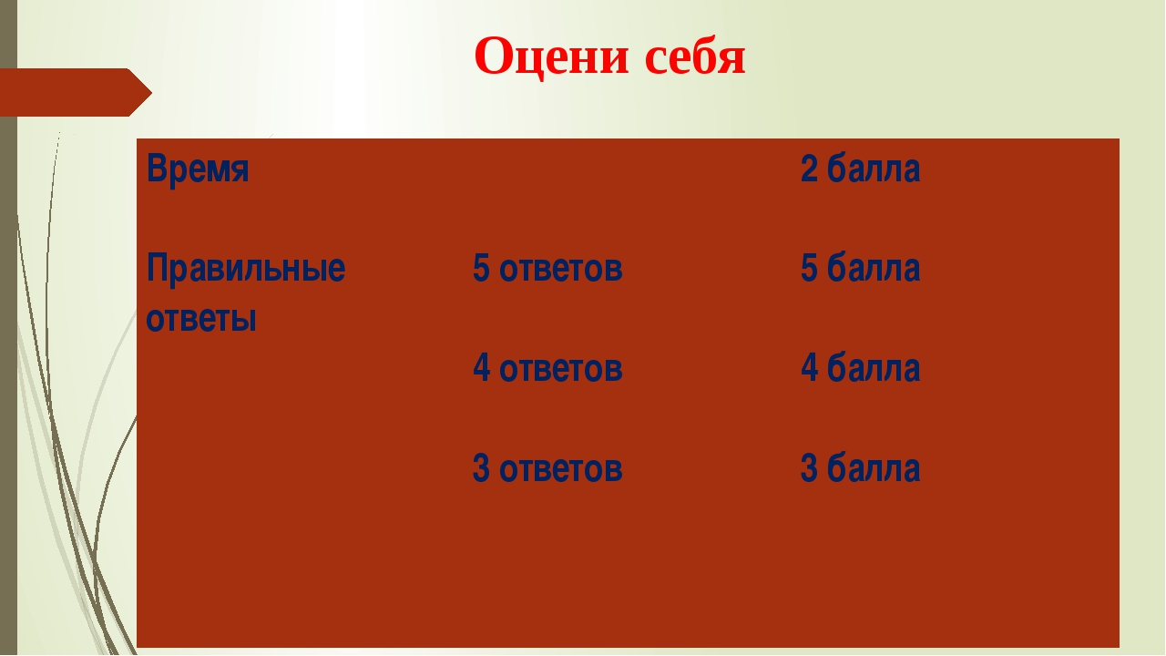 Оцени себя Время Правильные ответы 5 ответов 4 ответов 3 ответов 2 балла 5 б...