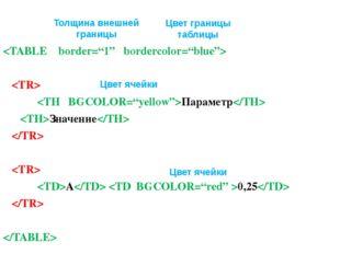 Параметр Значение   А 0,25   Толщина внешней границы Цвет границы таблицы