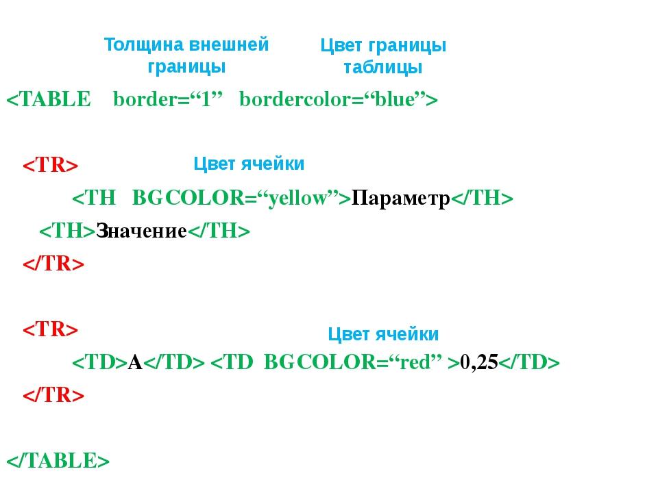 Параметр Значение   А 0,25   Толщина внешней границы Цвет границы таблицы...