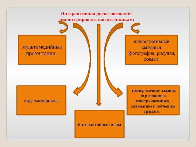 Интерактивная доска позволяет демонстрировать воспитанникам: мультимедийные п...