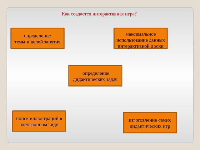 Как создается интерактивная игра? определение темы и целей занятия определени...