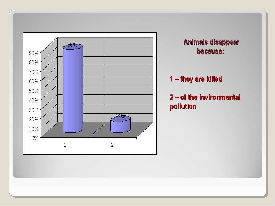 Animals disappear because: 1 – they are killed 2 – of the invironmental pollu...