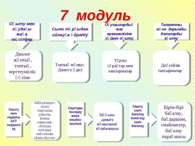 7 модуль Оқыту мен оқудағы жаңа тәсілдер Сыни тұрғыдан ойлауға үйрету Оқушыла...