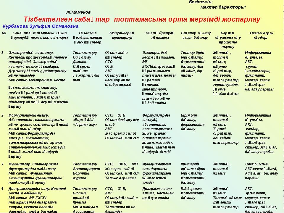 Бекітемін: Мектеп директоры: Ж.Мамеков Тізбектелген сабақтар топтамасына орт...