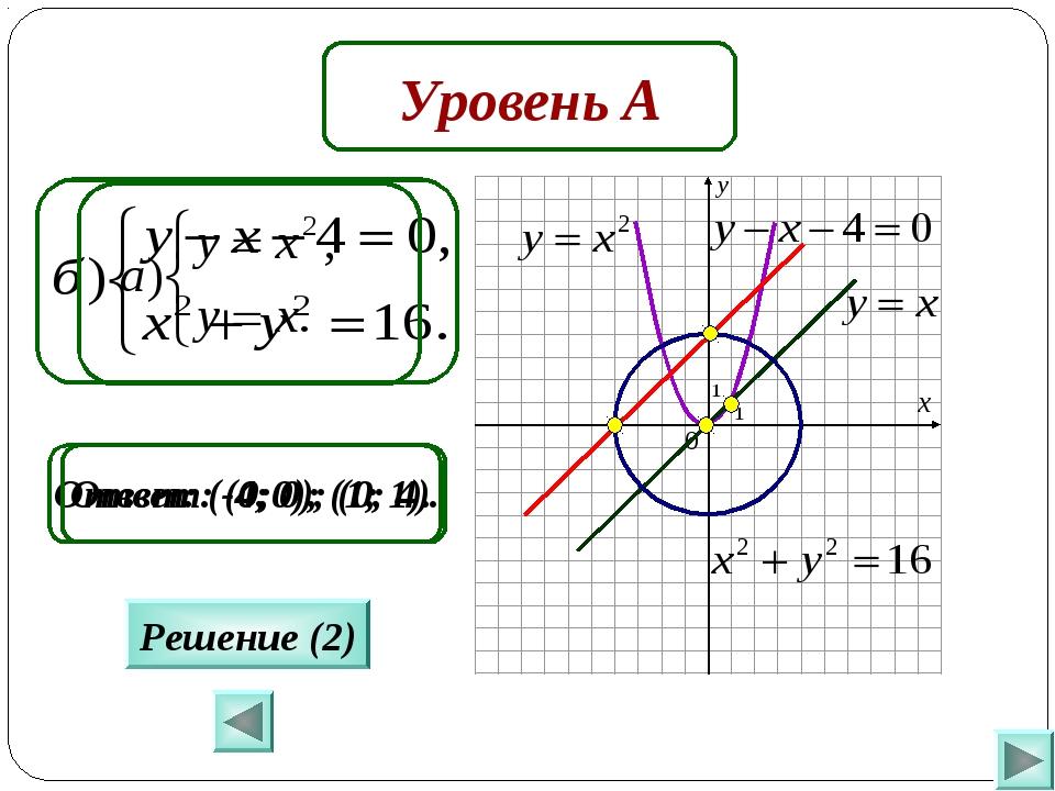 Уровень А Ответ: (-4; 0); (0; 4). Решение (2) Ответ: (0;0); (1; 1).