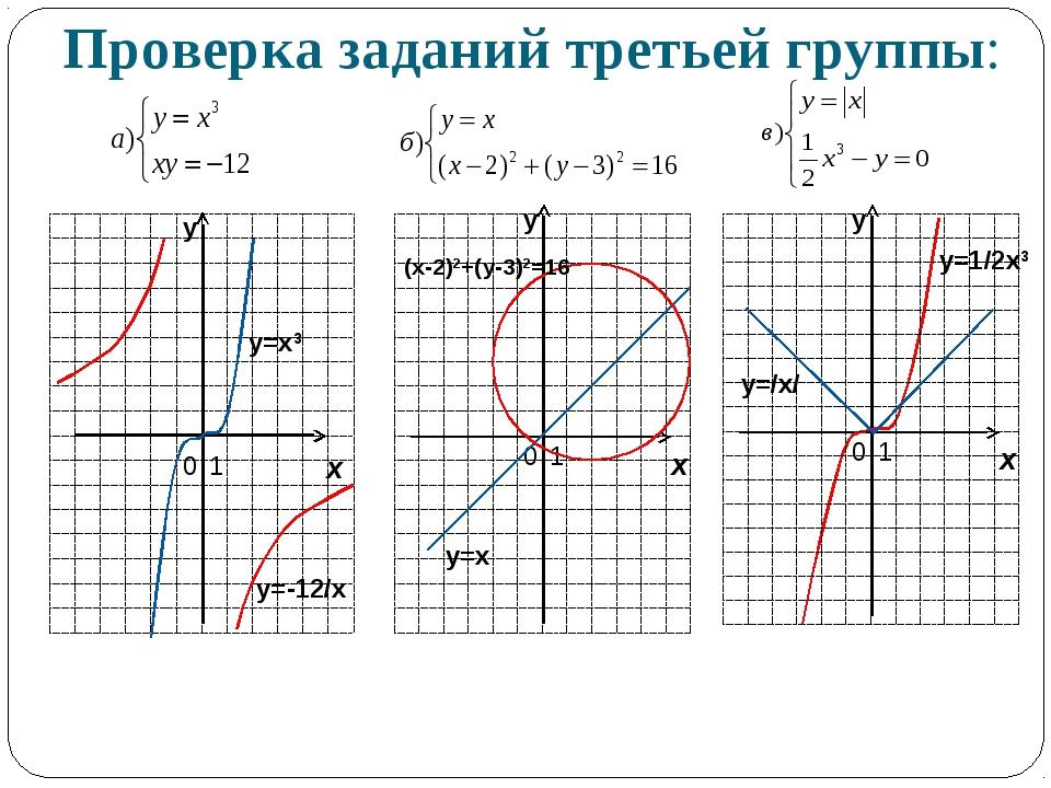 Проверка заданий третьей группы: у=/х/