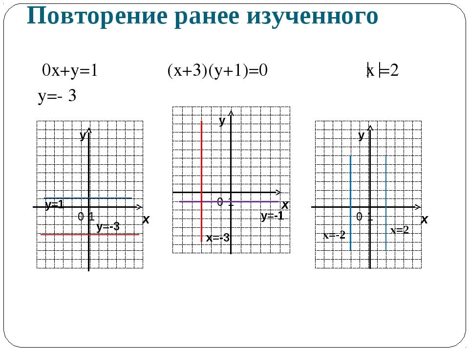 Повторение ранее изученного 0х+у=1 (х+3)(у+1)=0 х =2 у=- 3