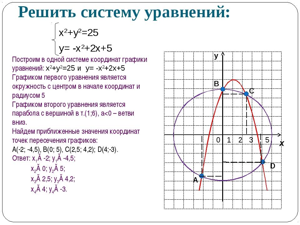 Решить систему уравнений: х2+у2=25 у= -х2+2х+5 Построим в одной системе коорд...